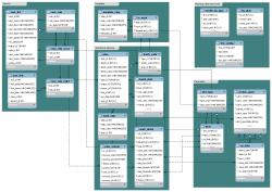 Схема базы данных.